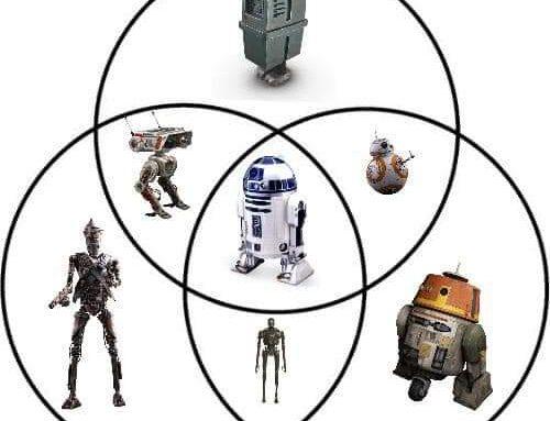 The ven diagram of droids